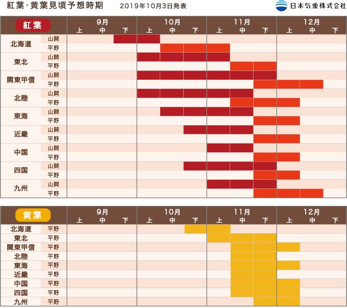 【2020日本紅葉速報】日本全國各地楓葉最前線、賞楓景點懶人包! - threeonelee.com