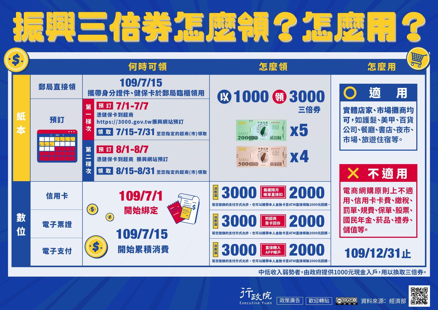 【振興三倍券實用懶人包】花1000得3000!預購、領取、綁定、使用方式 - threeonelee.com