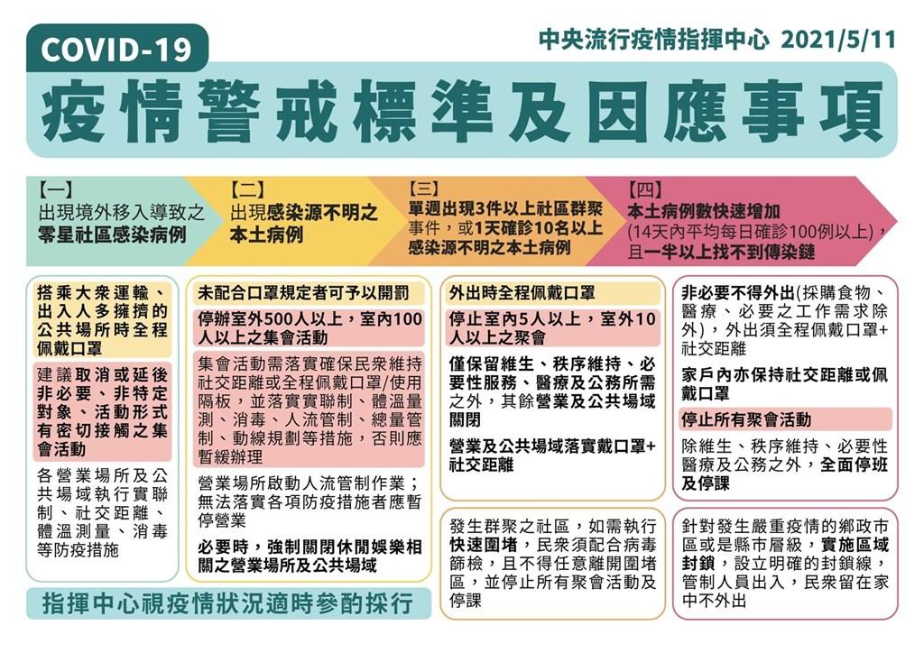 台灣社交距離,疾病管制署,防疫達人衛生福利部,防疫,疫情活動取消,COVID19,防疫,疫情,活動取消